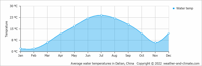 Climate and average monthly weather in Jinzhou. China