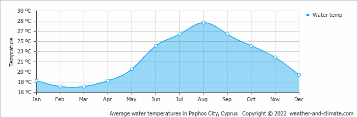 Average water temperatures in Paphos City, Cyprus