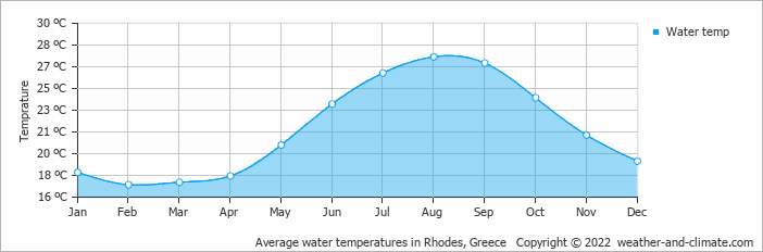 Average water temperatures in Rhodes Town, Greece