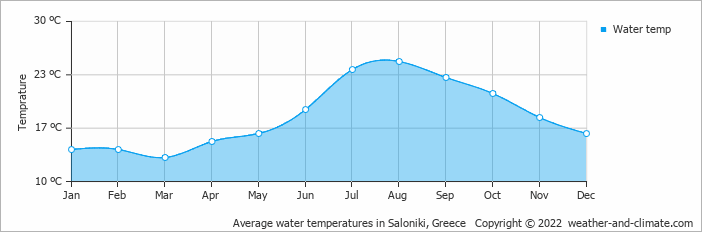 Average water temperatures in Athens, Greece