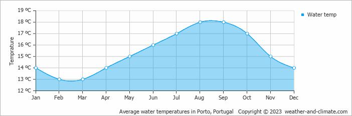 Average water temperatures in Porto, Portugal