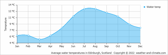 Climate and average monthly weather in Falkirk (Central Scotland). United Kingdom