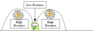 How Temperature & Humidity Affect High Pressure and Low