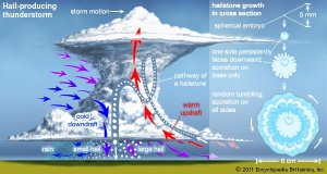 Inside veiw of the cycle showing how a hailstone is created