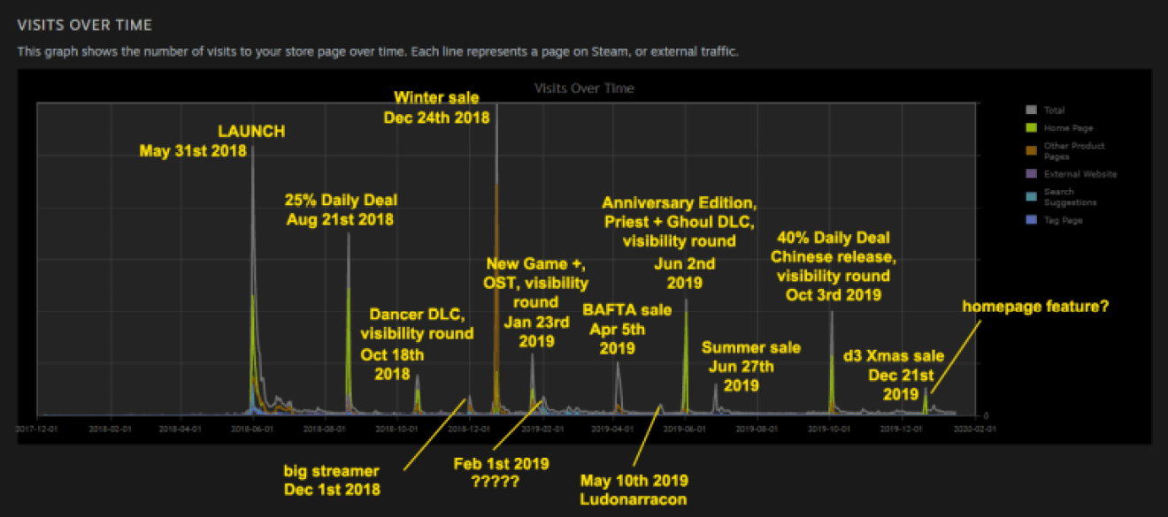 POST-LAUNCH STEAM DATA: CULTIST SIMULATOR IN NUMBERS