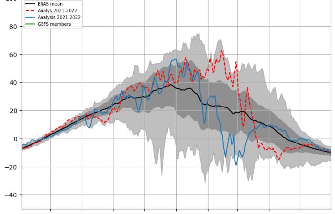 Proiezioni inverno 2019-2020