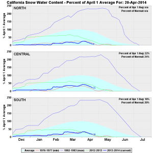 Sierra snow water equivalent is at record or near-record low levels. (DWR)