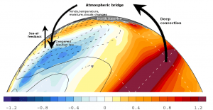 """Atmospheric Bridge"" schematic from Wikimedia Commons."
