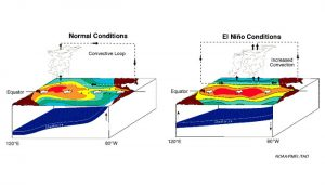 El Niño schematic from NOAA/PMEL.
