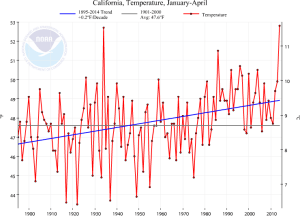 California is experiencing its warmest year to date. (NOAA/NCDC)