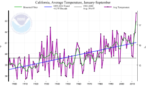 2014 remains on target to be California's hottest year on record. (NOAA/NCDC)