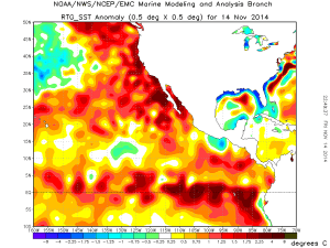 Large positive SST anomalies persist across nearly the entire northeastern Pacific Ocean. (NOAA)