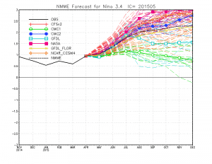 The North American Multi-Model Ensemble is showing the potential for an extraordinarily strong El Niño event in 2015. (CPC)