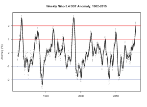 The 2015-2016 El Niño is already the third strongest on record. (NOAA via Daniel Swain)