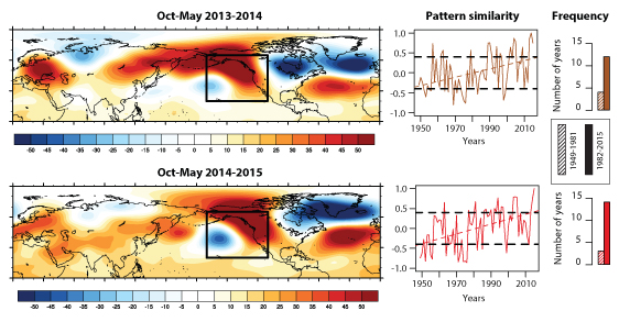 "Left column: Maps depicting anomalous pressure patterns over the Northern Hemisphere during the 2013-2014 and 2014-2015 ""rainy seasons,"" including the Triple R. Middle column: Similarity over time of each of the two patterns with the observed pattern in each year. Right column: Change in frequency of highly similar patterns between 1949-1981 and 1982-2015. Adapted from Swain et al. 2016, Science Advances."