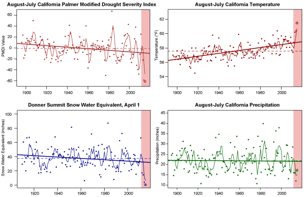 Long-term trends in California drought severity (upper left), temperature (upper right), Sierra Nevada snowpack (lower left), and precipitation (lower right). The red shaded regions depict the 2013-2015 drought. Adapted from Swain 2015, GRL.
