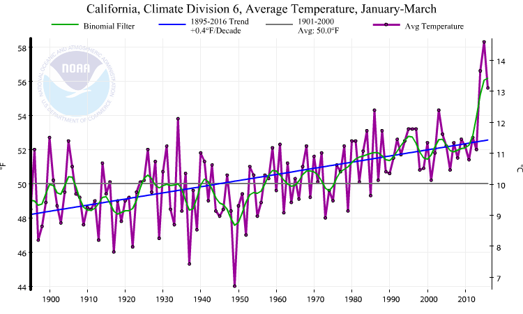 Winter temperatures in coastal Southern California have been far above any other year in living memory prior to 2014. (NOAA)
