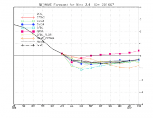 The international multi-model ensemble now forecasts only weak La Niña or even ENSO neutral conditions by autumn 2016. (CPC)