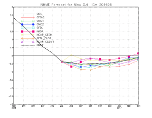 Most seasonal forecast models foresee near neutral ENSO conditions this winter. (CPC)