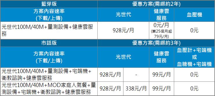 中華健康雲 產品優惠,申辦方式介紹   中華電信網路門市 CHT.com.tw