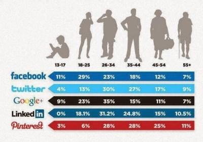 web marketing, c'est quoi ? On a la réponse + statistiques par tranche d'âge