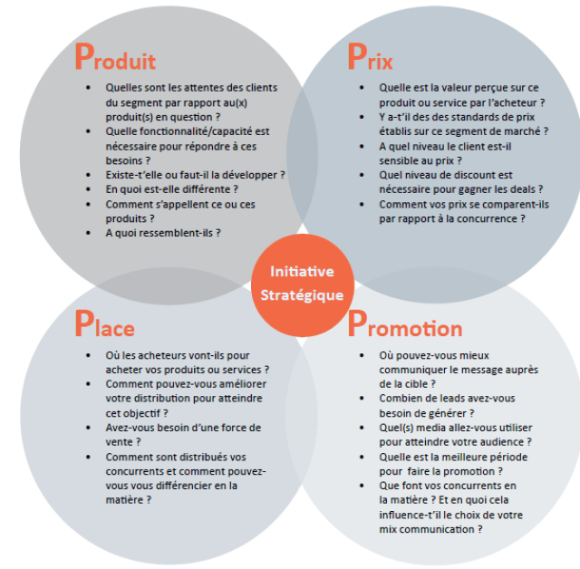 les 4P, politiques webmarketing