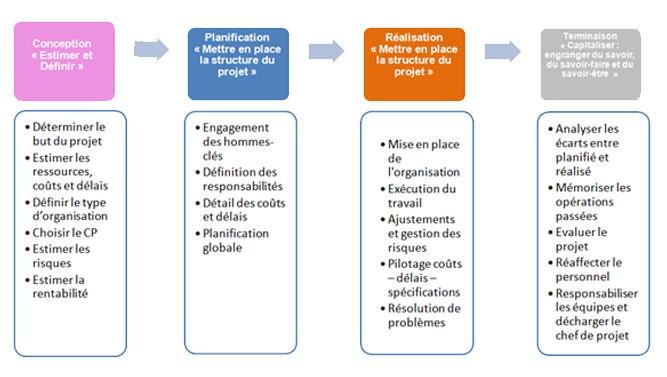 Les Phases de la gestion d'un projet web