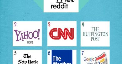 TOP 10 sites de News les plus visites au Monde - Juin 2015 -