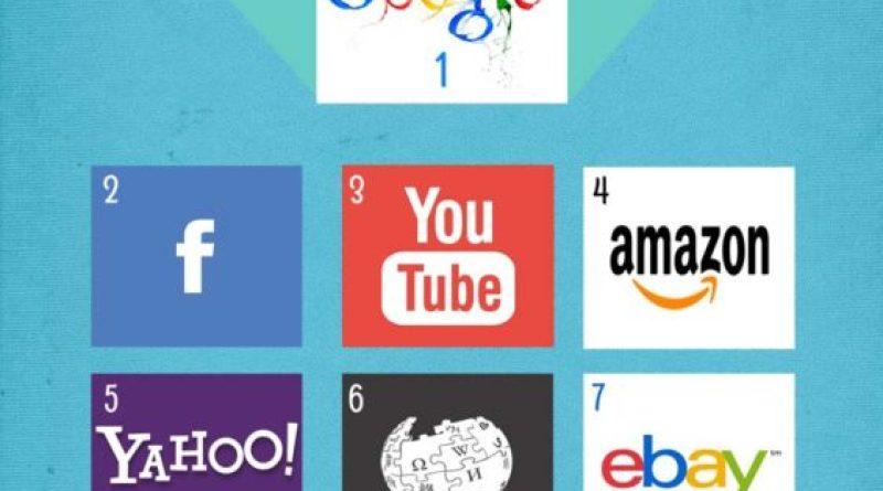 TOP 10 Sites internet aux états-unis -les plus visites en Juin 2015-