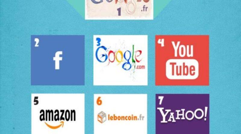 TOP 10 Sites web les plus visités en France -juin 2015-