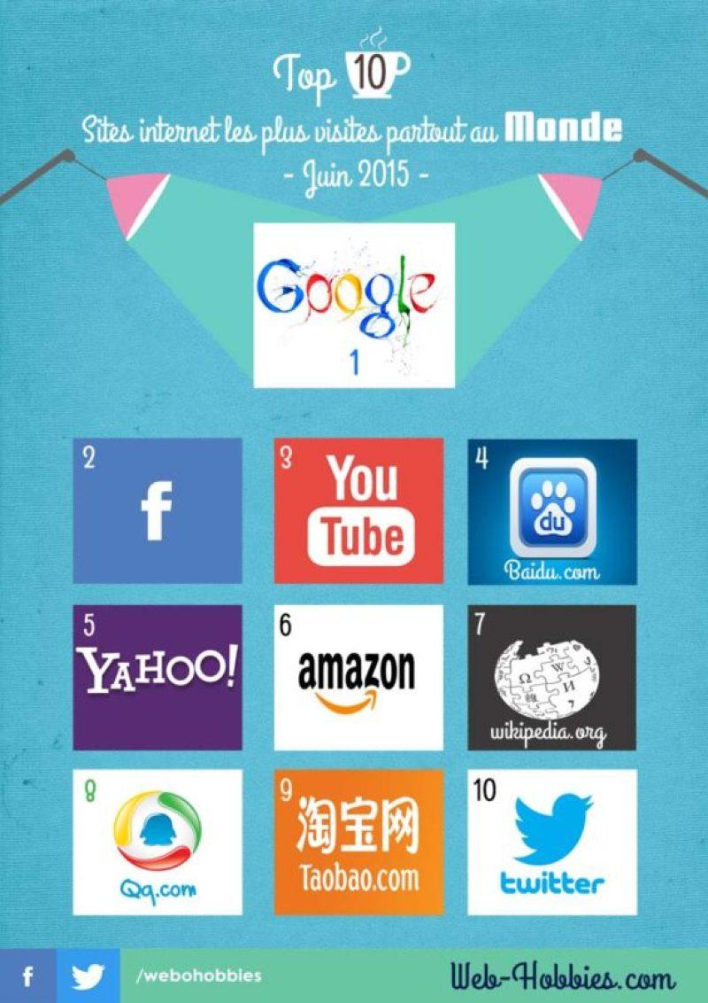 Top 10 des sites web les plus visités au monde -Juin 2015-