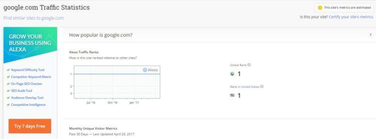 Classement Alexa de : Google