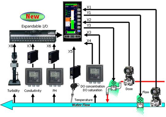 Boiler High Limit Temperature Setting