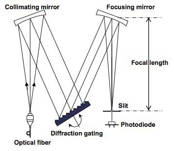 High-speed Measurement Technologies of AQ6370C Optical