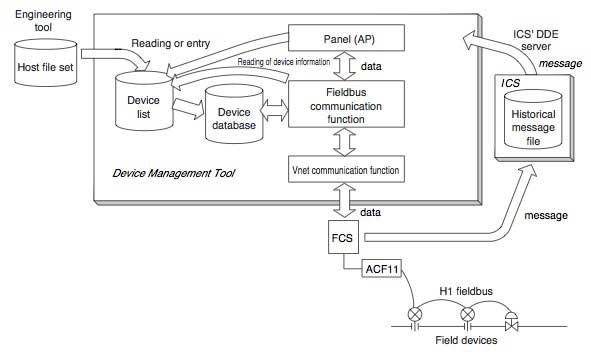 CENTUM CS Device Management Tool Based On FOUNDATION