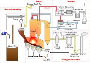 Waste to Energy | Yokogawa Electric Corporation