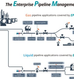 pipeline application [ 2362 x 1581 Pixel ]