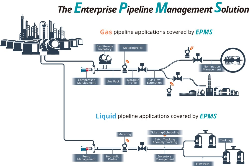 medium resolution of pipeline application