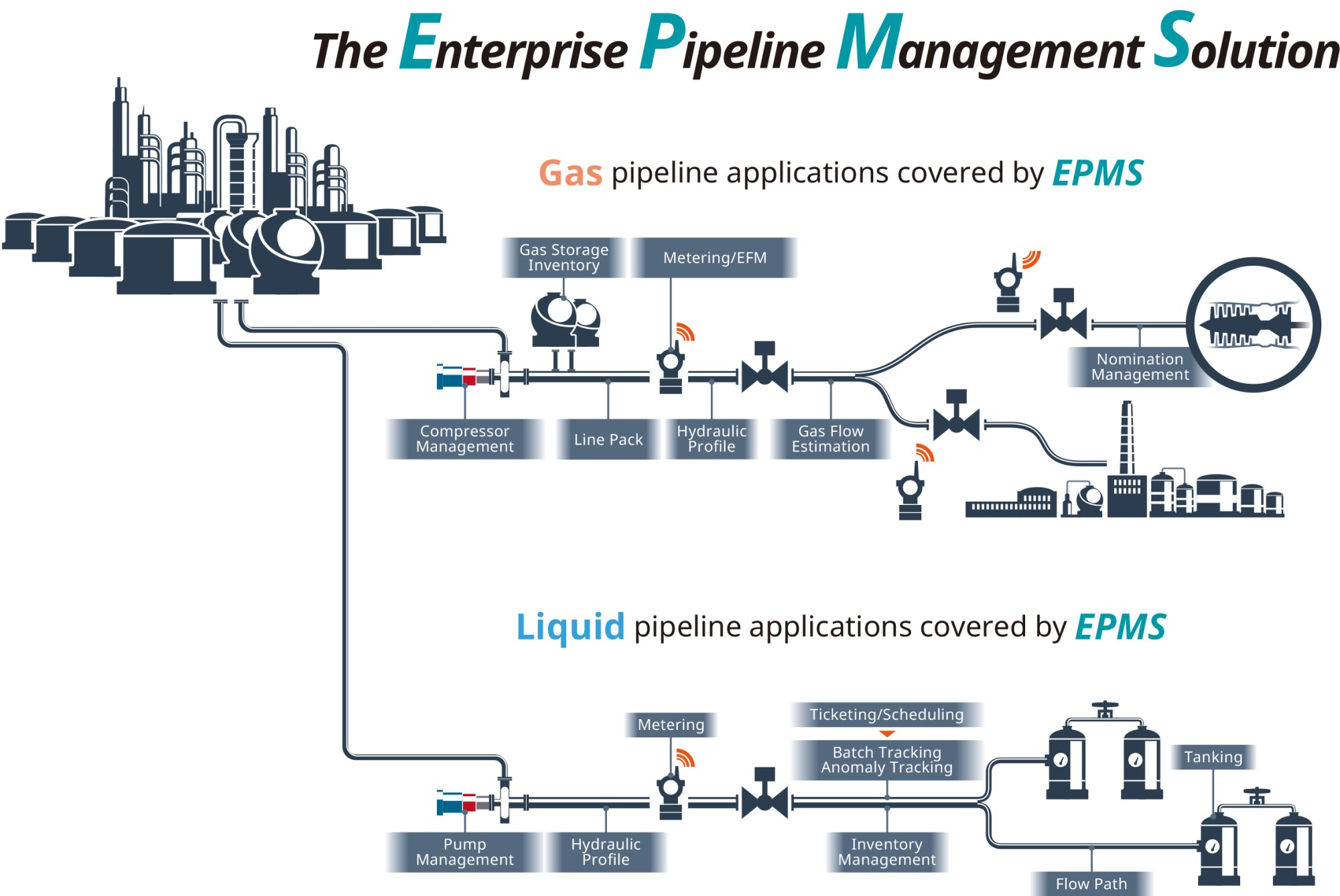 hight resolution of pipeline application