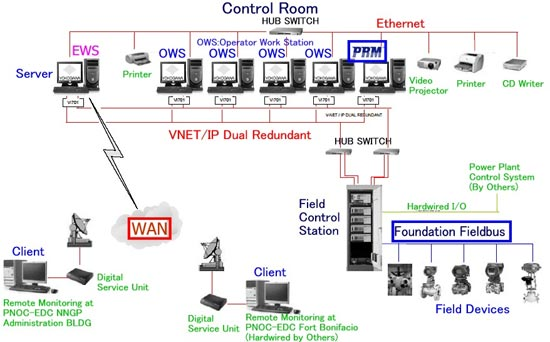 Network Connection Wiring Diagram Steam Supply Control System For Geothermal Power Plant
