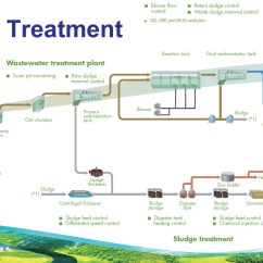Wastewater Treatment Plant Flow Diagram Full Wave Bridge Rectifier Wiring Sewer System