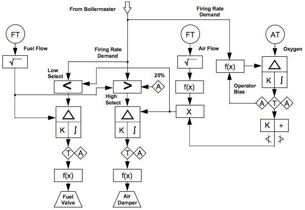 Hurst Boiler Wiring Diagram Hurst Boiler Parts Wiring