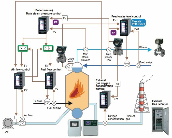 Heat Probe Pid Wiring Diagram Boiler Control Solution Instruments And Solution For