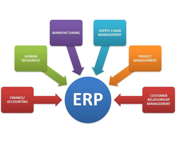 Enterprise Resource Planning Systems Erps