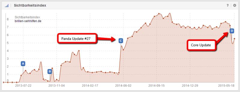 Verlierer des Google Phantom Updates: brillen-sehilfen.de