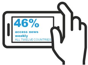 Trends im Web: 46 Prozent der Nutzer empfangen wöchentlich News.