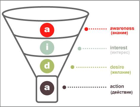 Маркетинговая модель AIDA (Attention, Interest, Desire, Action)