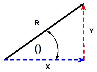 Basic Trigonometry Functions for PHY 100 Print this page