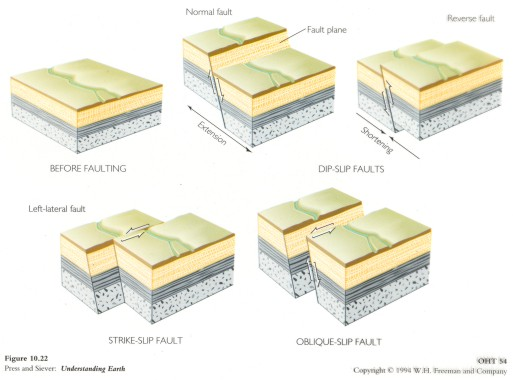 strike slip fault block diagram drayton lifestyle mid position valve wiring geologic structures and diagrams