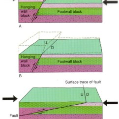 Strike Slip Fault Block Diagram 3 Phase Motor Wiring Geologic Structures And Diagrams A B Are Reverse Faults C Is Low Angle